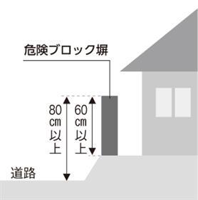 ブロック塀の要件